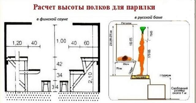 Полок в бане своими руками: размеры, устройство, описание