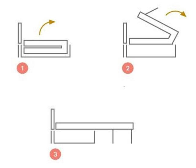 Механизм трансформации стола: что это такое и как устроено