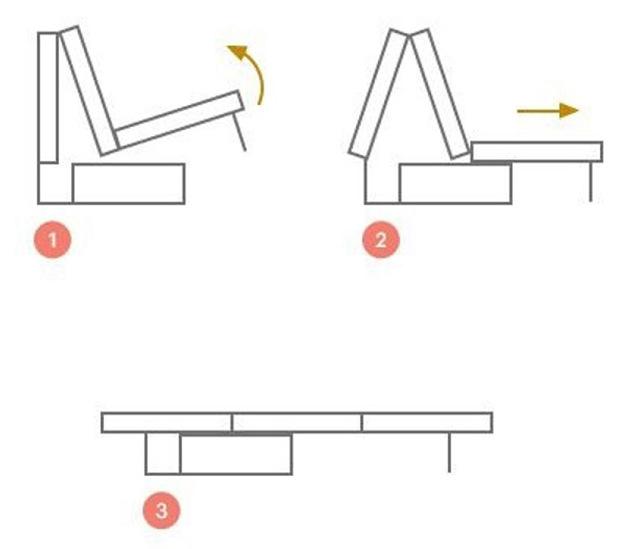 Механизм дивана для ежедневного использования: как выбрать?