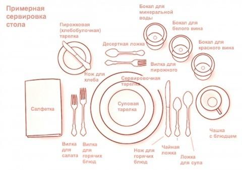 Как правильно положить столовые приборы: правила сервировки, с какой стороны кладут вилку и нож, как поставить тарелку на столе