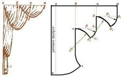 Тюль из органзы: разновидности, фото и отзывы, как пошить шторы из органзы
