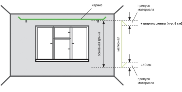 Шторы и тюль со звездами: варианты для детской комнаты, как пошить шторы