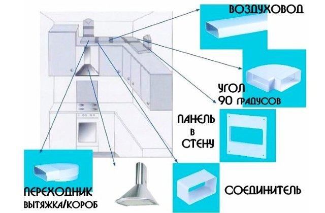 Встроенная кухонная вытяжка: установка своими руками