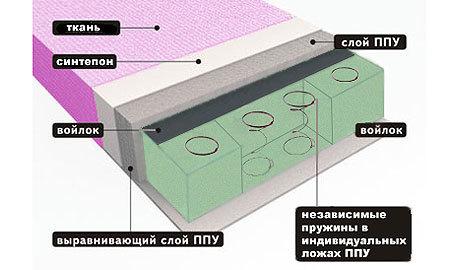 Диваны с пружинным блоком: какие бывают и как выбрать правильно?