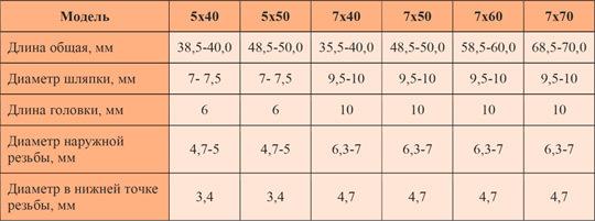 Евровинт ( конфирмат ), выбор размера для использования
