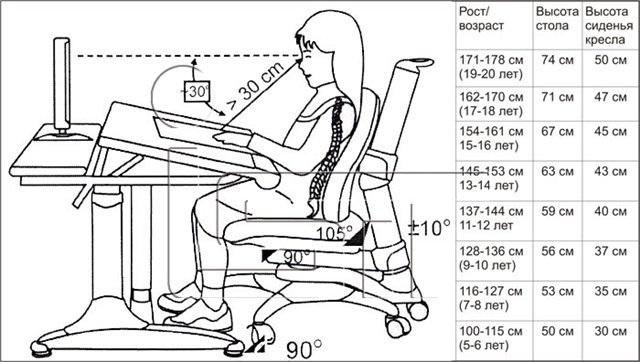 Выбор письменного стола для школьника: высота, дизайн, удобство
