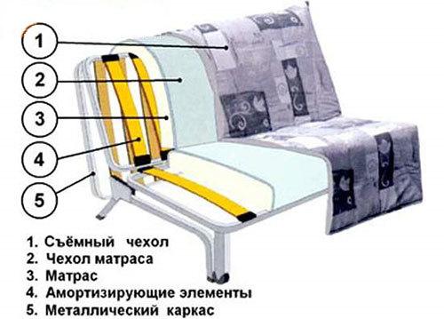 Диван «Аккордеон» с ящиком для вещей и ортопедическим матрасом